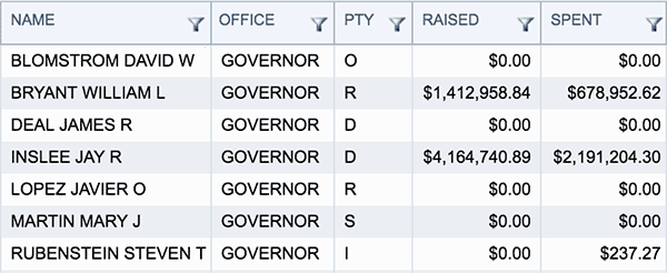 Governor Contributions